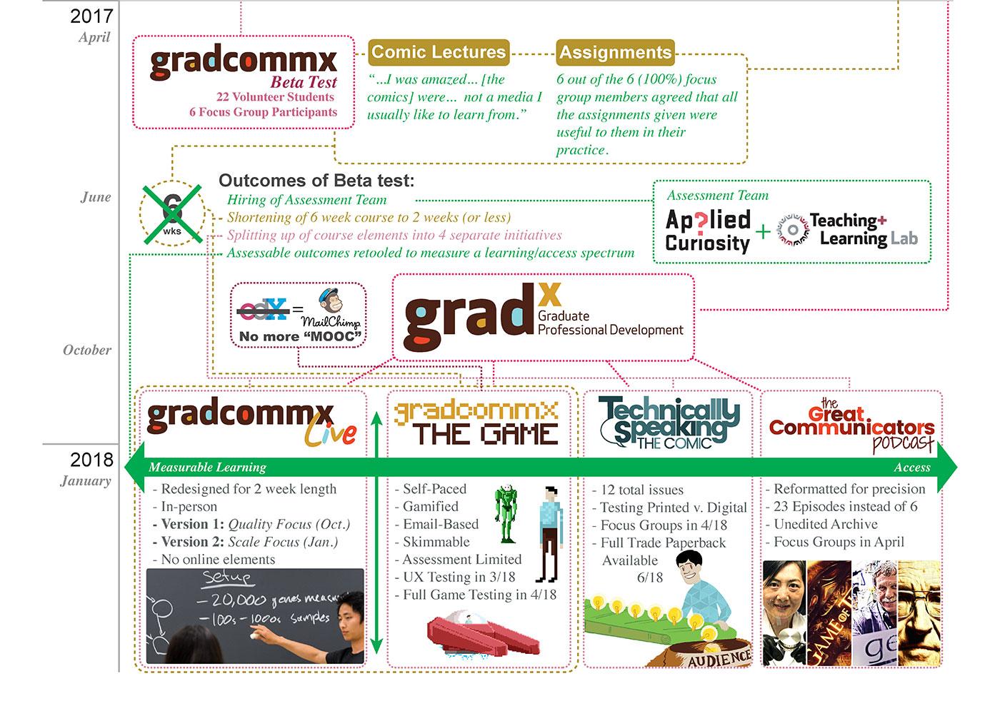 3-Infographic